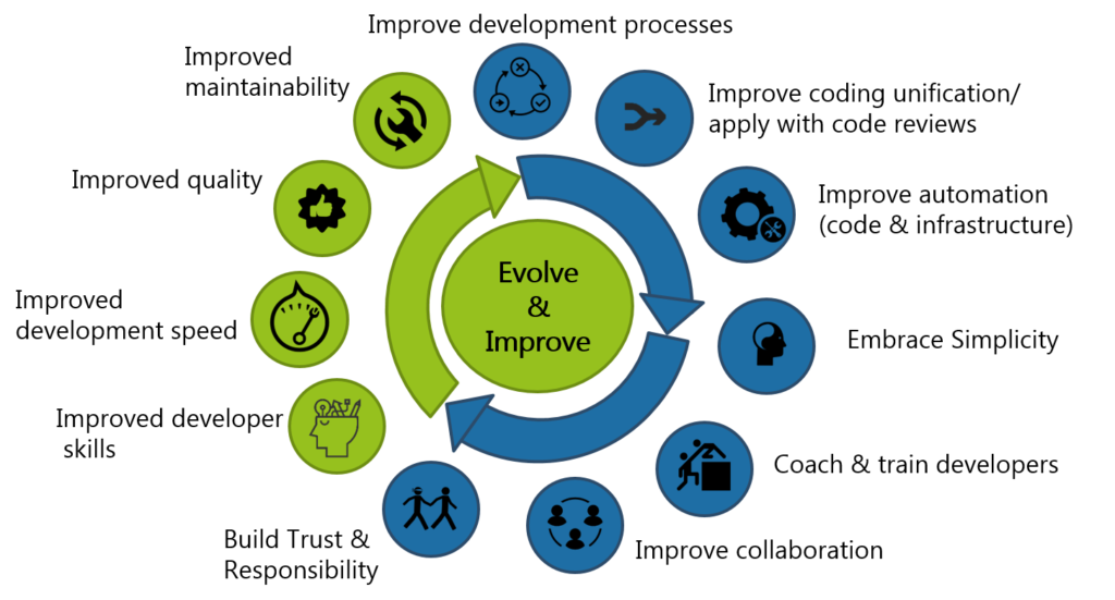 evolve-and-improve